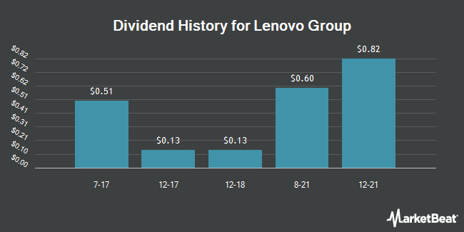 Dividend Payments by Quarter for Lenovo Group (OTCMKTS:LNVGY)