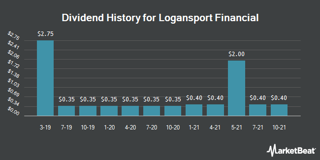 Dividend History for Logansport Financial (OTCMKTS:LOGN)