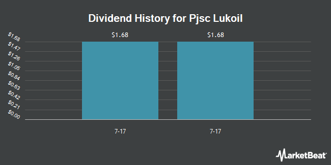 Dividend Payments by Quarter for NK Lukoil PAO (OTCMKTS:LUKOY)