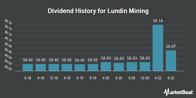 Dividend Payments by Quarter for Lundin Mining Corp. (OTCMKTS:LUNMF)