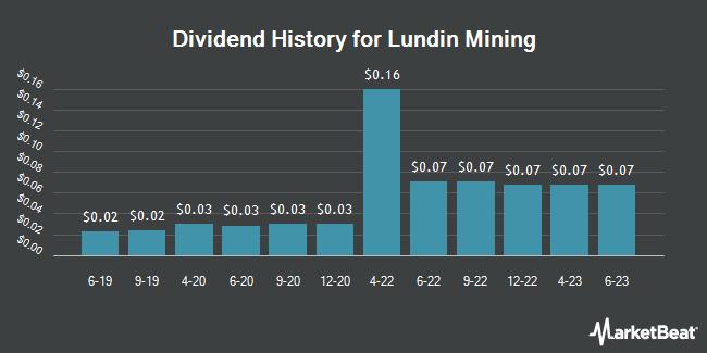 Dividend History for Lundin Mining (OTCMKTS:LUNMF)