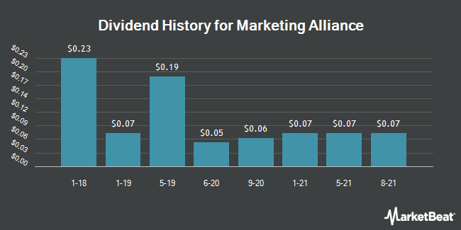Dividend Payments by Quarter for Marketing Alliance (OTCMKTS:MAAL)