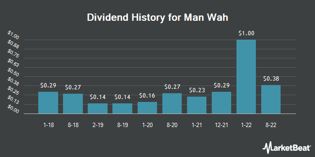 Dividend History for Man Wah (OTCMKTS:MAWHY)