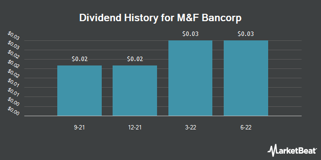Dividend Payments by Quarter for M&F Bancorp (OTCMKTS:MFBP)