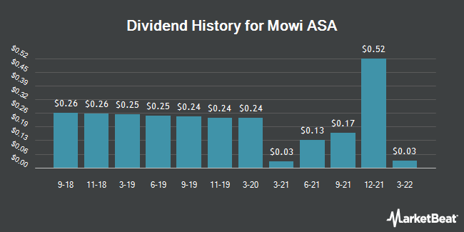 Dividend Payments by Quarter for MARINE HARVEST/S (OTCMKTS:MHGVY)