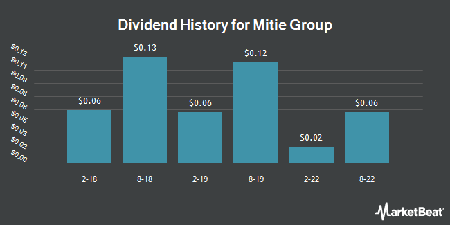 Dividend Payments by Quarter for Mitie (OTCMKTS:MITFY)