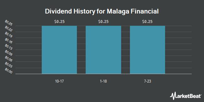 Dividend Payments by Quarter for Malaga Finl (OTCMKTS:MLGF)