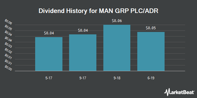 Dividend Payments by Quarter for Man Group (OTCMKTS:MNGPY)