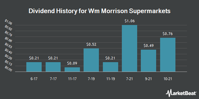 Dividend Payments by Quarter for Wm Morrison Sup (OTCMKTS:MRWSY)