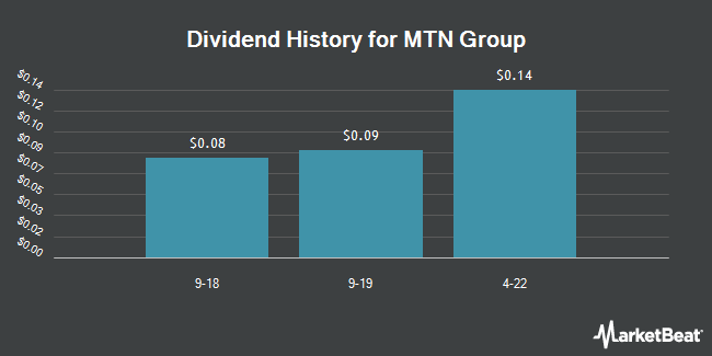 Dividend Payments by Quarter for MTN Group (OTCMKTS:MTNOY)