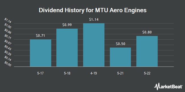 Dividend Payments by Quarter for Mtu Aero Engines A (OTCMKTS:MTUAY)