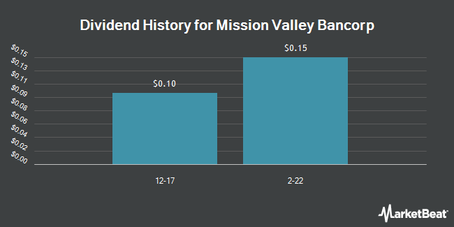 Dividend Payments by Quarter for Mission Valley Ban (OTCMKTS:MVLY)