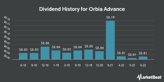 Dividend Payments by Quarter for Mexichem Sab De Cv (OTCMKTS:MXCHY)