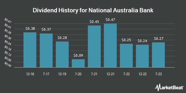 Dividend Payments by Quarter for National Australia Bank (OTCMKTS:NABZY)