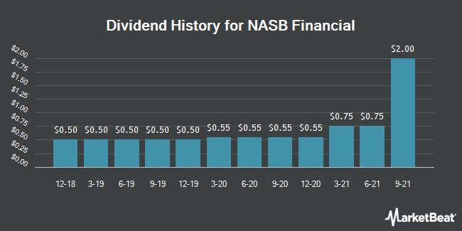 Dividend History for NASB Financial (OTCMKTS:NASB)