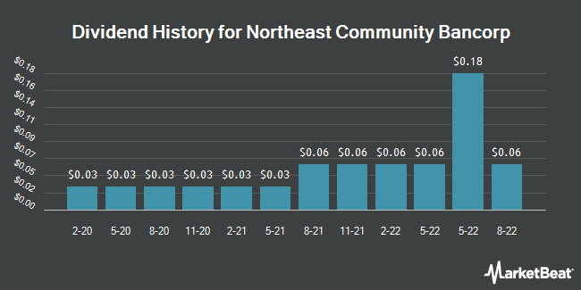 Dividend Payments by Quarter for Northeast Community Bancorp (OTCMKTS:NECB)