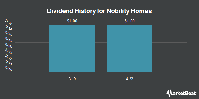 Dividend Payments by Quarter for Nobility Homes (OTCMKTS:NOBH)