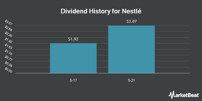Dividend Payments by Quarter for Nestle (OTCMKTS:NSRGY)