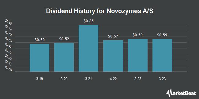 Dividend Payments by Quarter for Novozymes A/S (OTCMKTS:NVZMY)