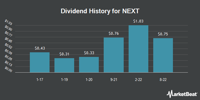 Dividend Payments by Quarter for Next PLC (OTCMKTS:NXGPY)