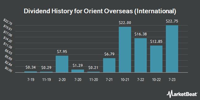 Dividend History for Orient Overseas (International) (OTCMKTS:OROVY)