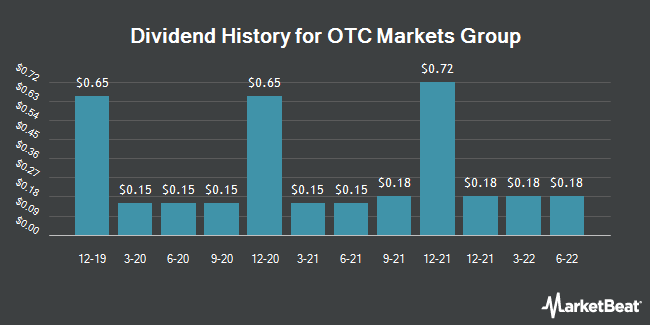 Dividend Payments by Quarter for OTC Markets Group (OTCMKTS:OTCM)