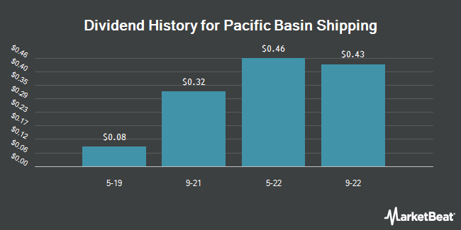Dividend Payments by Quarter for PAC BASIN SHIPP/ADR (OTCMKTS:PCFBY)