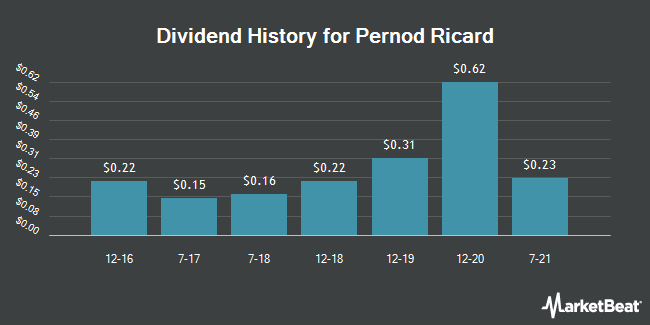 Dividend Payments by Quarter for Pernod Ricard SA (OTCMKTS:PDRDY)