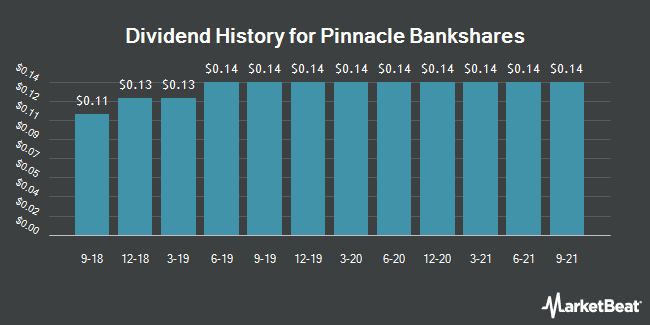 Dividend History for Pinnacle Bankshares (OTCMKTS:PPBN)