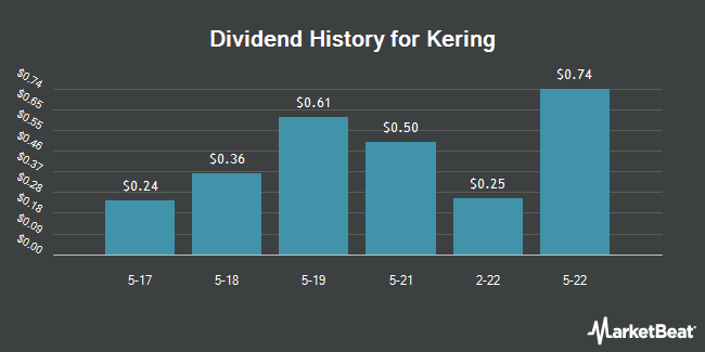 Dividend Payments by Quarter for Kering Unspon (OTCMKTS:PPRUY)
