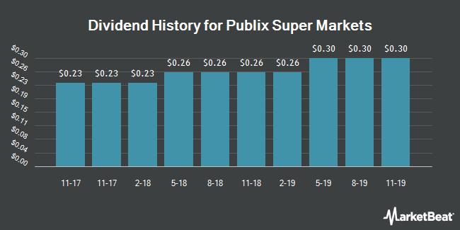Dividend History for Publix Super Markets (OTCMKTS:PUSH)