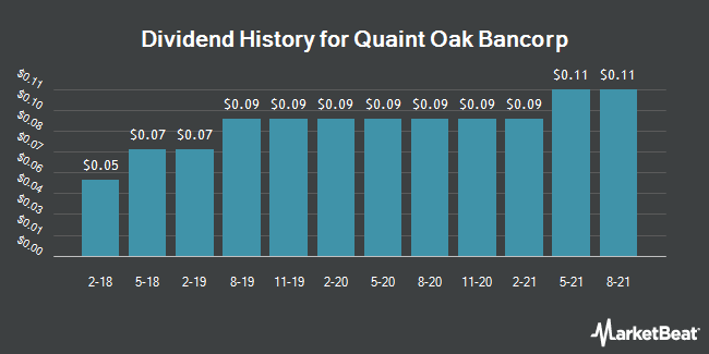 Dividend History for Quaint Oak Bancorp (OTCMKTS:QNTO)