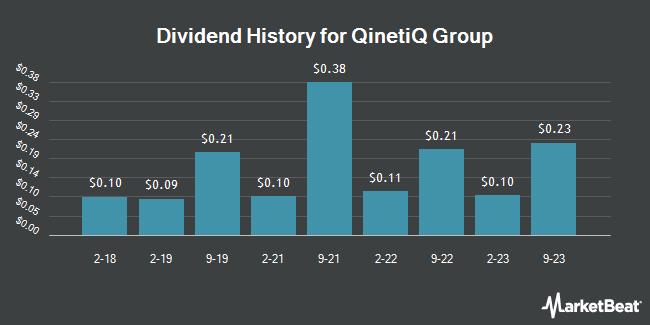 Dividend History for QinetiQ Group (OTCMKTS:QNTQY)