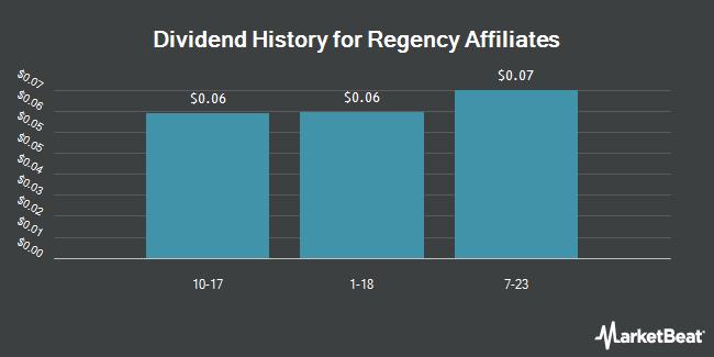 Dividend Payments by Quarter for Regency Affiliates (OTCMKTS:RAFI)