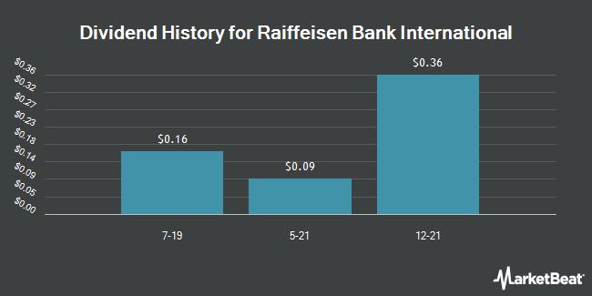 Dividend Payments by Quarter for Raiffeisen Bk Intl (OTCMKTS:RAIFY)