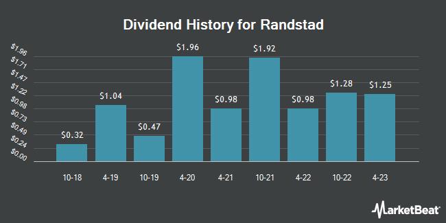 Dividend History for Randstad (OTCMKTS:RANJY)