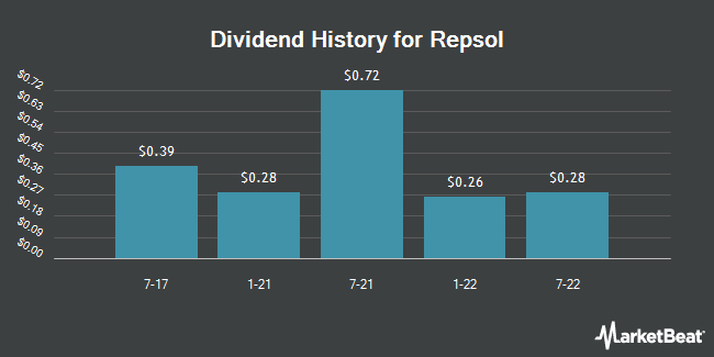 Dividend Payments by Quarter for Repsol SA (OTCMKTS:REPYY)