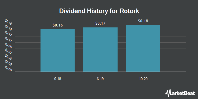 Dividend Payments by Quarter for ROTORK (OTCMKTS:RTOXY)