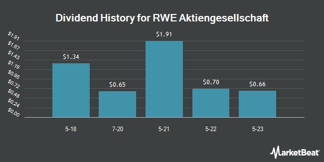 Dividend Payments by Quarter for RWE (OTCMKTS:RWEOY)