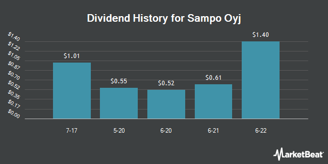 Dividend Payments by Quarter for Sampo PLC (OTCMKTS:SAXPY)