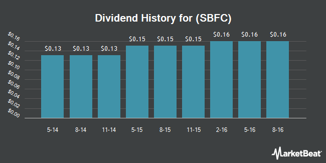 Dividend Payments by Quarter for Southeastern Bank Financial Corp (OTCMKTS:SBFC)