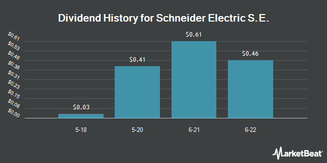 Dividend Payments by Quarter for Schneider Electric (OTCMKTS:SBGSY)