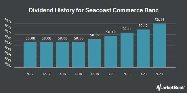 Dividend Payments by Quarter for Seacoast Commerce (OTCMKTS:SCBH)