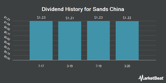 Dividend Payments by Quarter for Sands China (OTCMKTS:SCHYY)