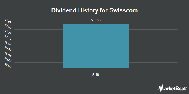 Dividend Payments by Quarter for Swisscom (OTCMKTS:SCMWY)