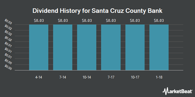 Dividend Payments by Quarter for Santa Cruz County (OTCMKTS:SCZC)