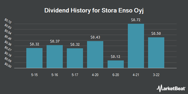 Dividend Payments by Quarter for Stora Enso OYJ (OTCMKTS:SEOAY)