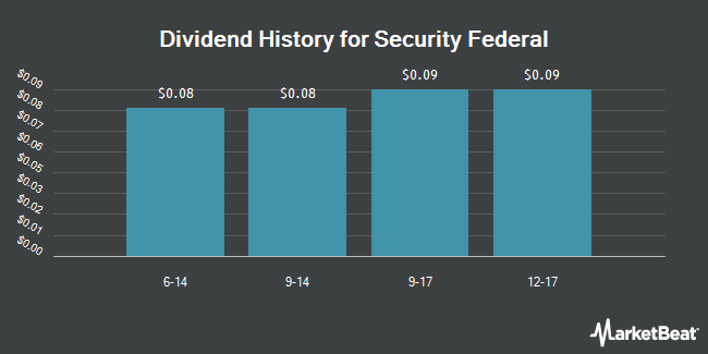 Dividend Payments by Quarter for Security Federal Corp. (OTCMKTS:SFDL)