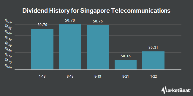 Dividend Payments by Quarter for Singapore Telecomm (OTCMKTS:SGAPY)