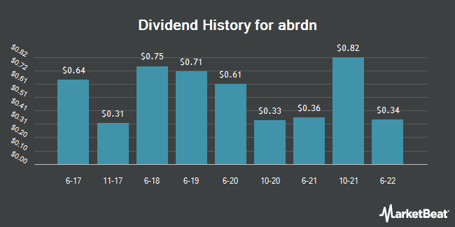 Dividend Payments by Quarter for Std Life Aberdeen (OTCMKTS:SLFPY)
